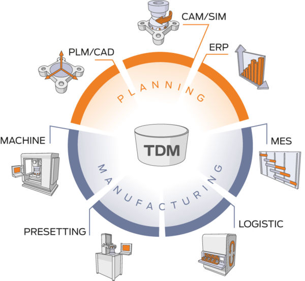 TDM - Planning and Manufacturing. (graphic)