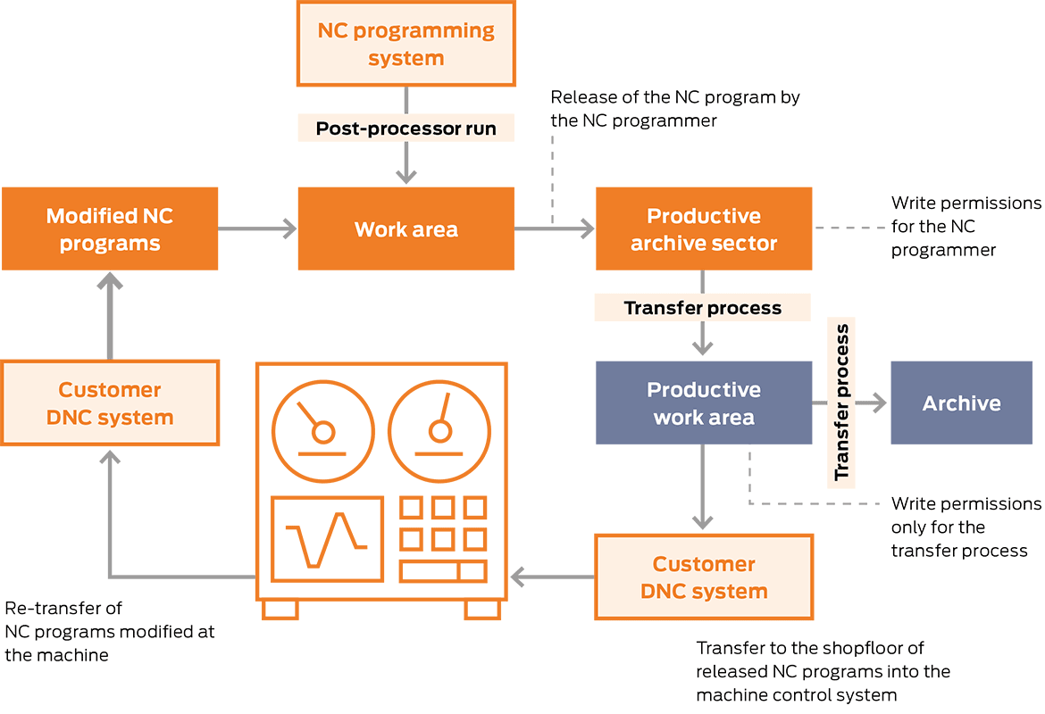 TDM Integrated NC-Program Manager. (chart)