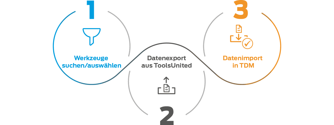 TDM - ToolsUnited: Datenimport in 3 Schritten